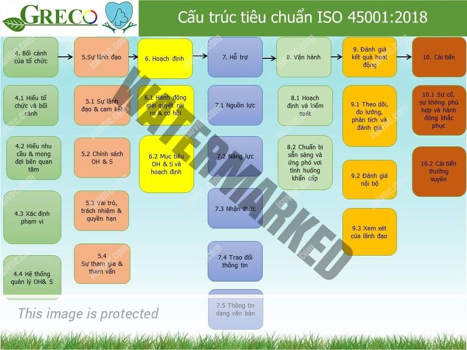 Chứng nhận ISO 45001 2